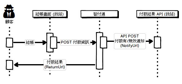 spgateway-integration
